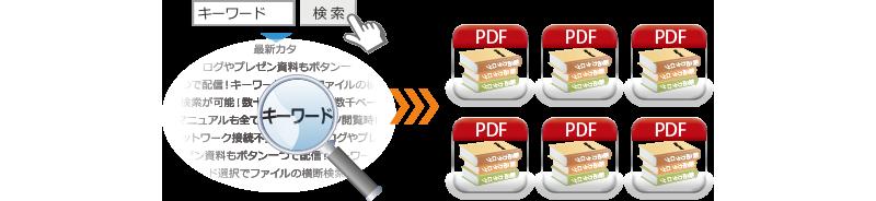 検索エンジン pdf ファイル内
